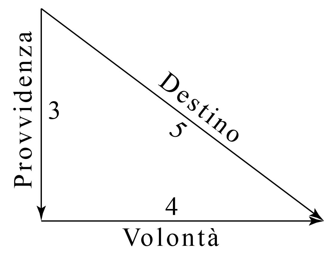 Triángulo 3-4-5 2 italiano teorema di pitagora provvidenza volontà destino